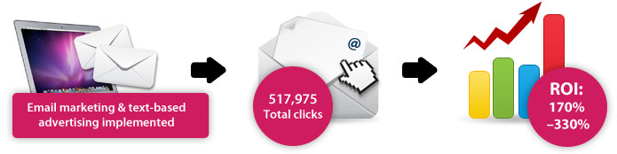 Email marketing & text-based advertising implemented - Total clicks: 517,975 - Result: ROI: 170%–330%
